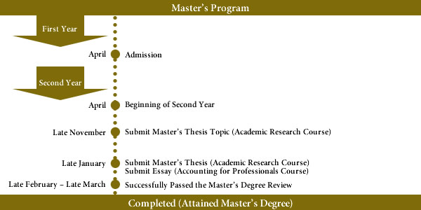 Master thesis accounting
